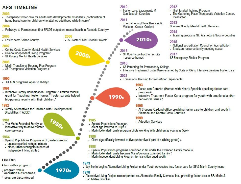 AFS timeline web
